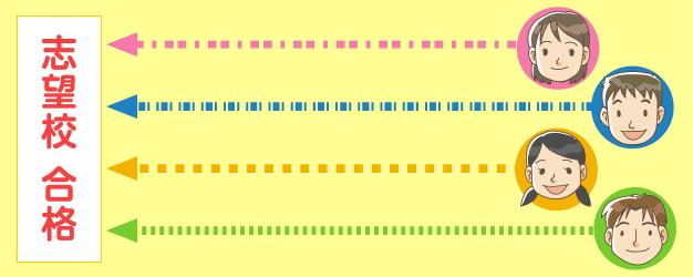 志望校合格までのイメージ図